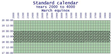 Standardcal-error-2000-4000.png