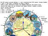 Todds 13 perfect lunar calendar