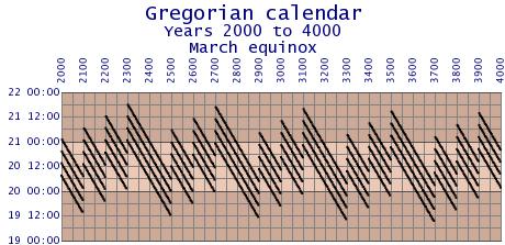 Gregorian-error-2000-4000.png