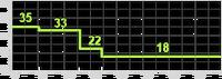 PDW-57 range chart BOII.png