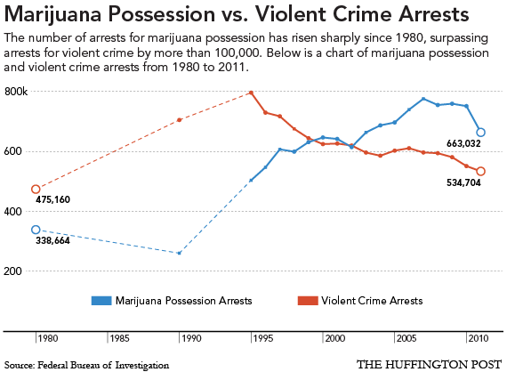 USA. Marijuana possession versus violent crime arrests.png