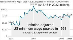 U.S. minimum wage peaked in 1968.jpg
