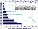 Canadian single-payer healthcare and Portuguese drug decriminalization