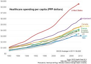Average total healthcare spending (public and private) per person for various developed nations.jpg