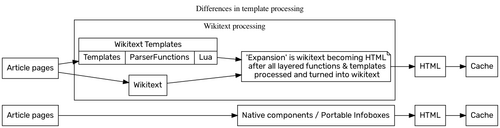 The MediaWiki rendering process