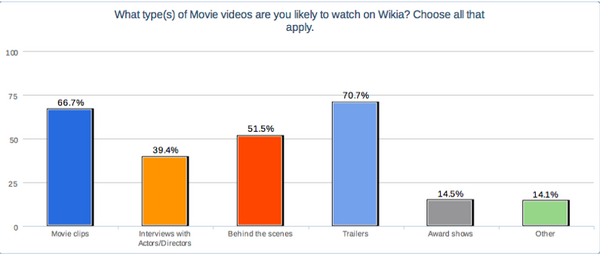 Types of movie videos.png
