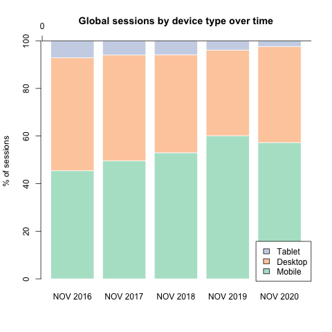 Global Sessions by device type 2016-2020.png