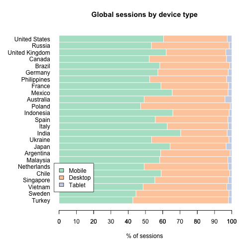 Global Sessions by device type and country (2020-11).png