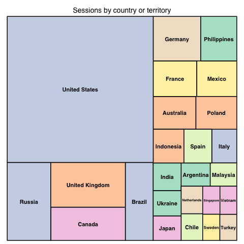 Global Sessions by country (2020-11).png