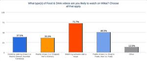Types of Food Videos