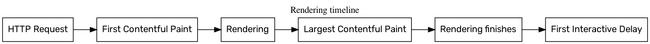 HTML rendering timeline