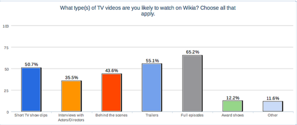 Types of TV videos.png