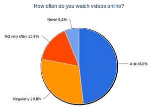 Frequency of video viewing.png