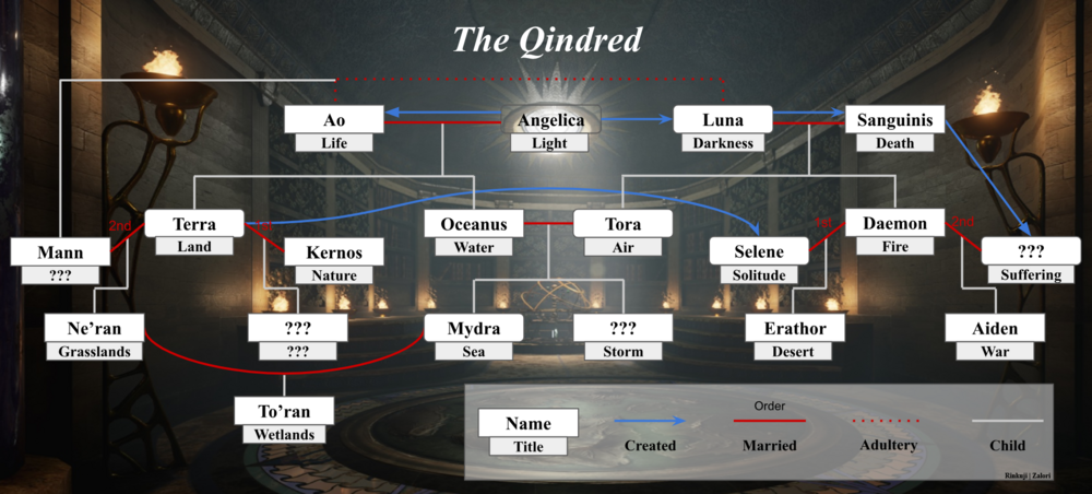 Qindred Genealogy 2.PNG