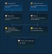 Siege promotions (Civ6).jpg