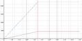 MagmaH TH11 Loot Chart
