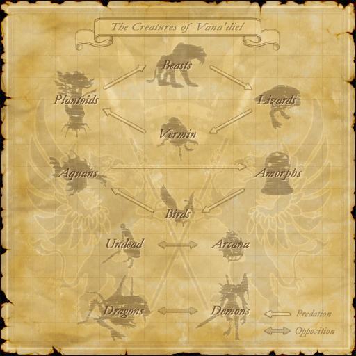 Beast Strength Chart