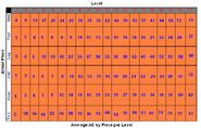 AC Level Chart