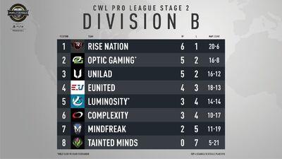 Division B Standings Week 4