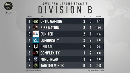 Division B Week 1 Standings.jpg