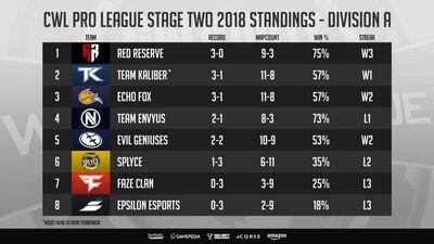 Division A Week 1 Standings.jpg