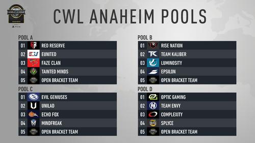 Anaheim pools