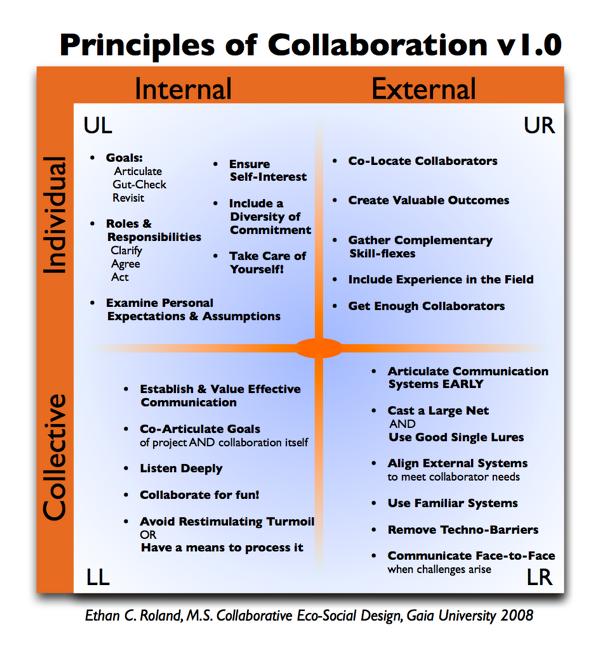 Principles of Collaboration 4Q v1 0.png