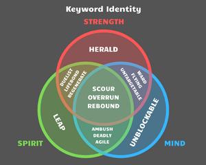 Keyword Identity.png