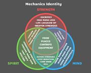 Mechanics Identity.png