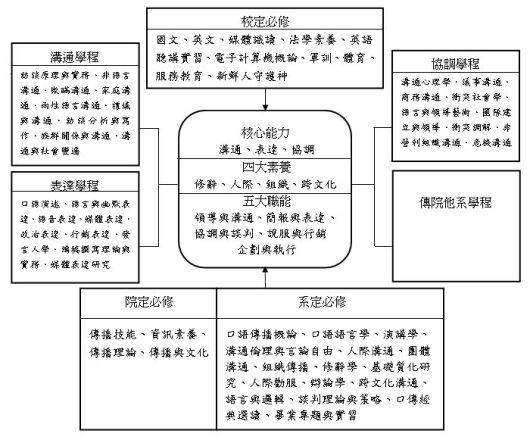 大學部課程架構及內涵