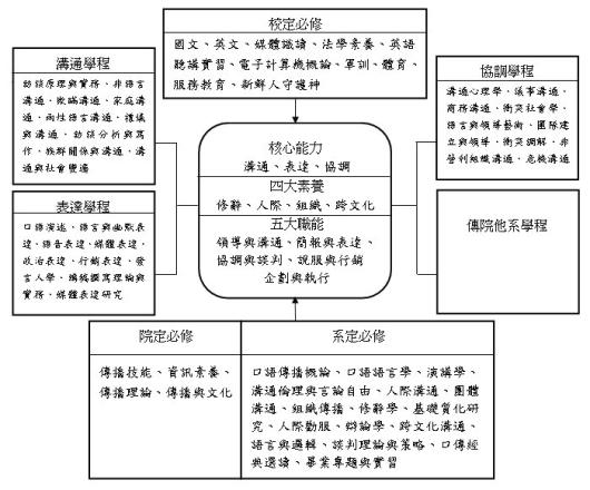 世新大學口語傳播學系(所)