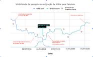 Wikia to Fandom migrationpt
