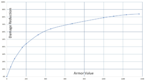Damage Reduction from Armor Value 1948.png