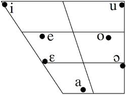 Nikau vowel trapezoid.PNG