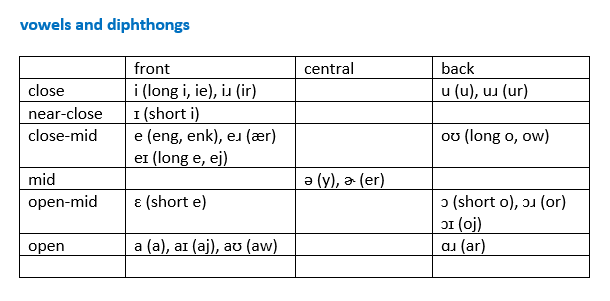 Ipa vowels3.png