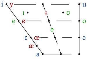 Yoniv vowel chart color.png