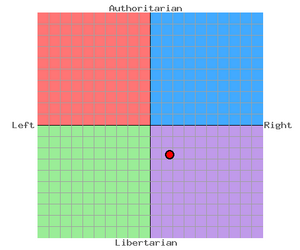 SWM's political compass.png