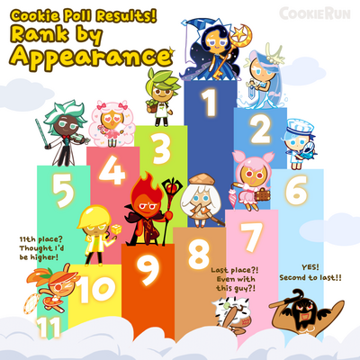 Cookie Poll Results - Appearance.png