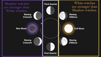 Moon-phases-covens.png