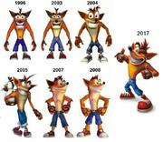 Evolution de Crash.png