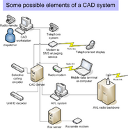 CAD interconnect
