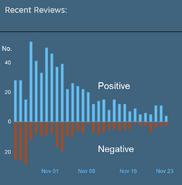 Steam reviews trend