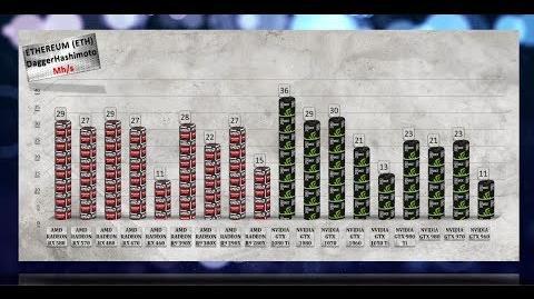 GPU MINING Hashrate 1080 Ti 1080 1070 1060 980 Ti 980 970 960 RX 580 RX 570 RX 480 RX 470 RX 460X