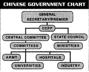 Chart of Chinese Government (Cyberpunk 2020, Pacific Rim Sourcebook)