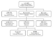 Triads - Organization (Wikipedia)
