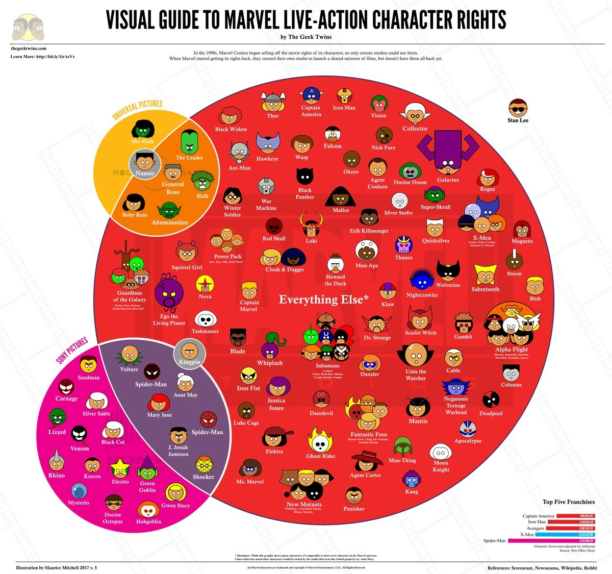 Marvel Movie/Character Rights 2018