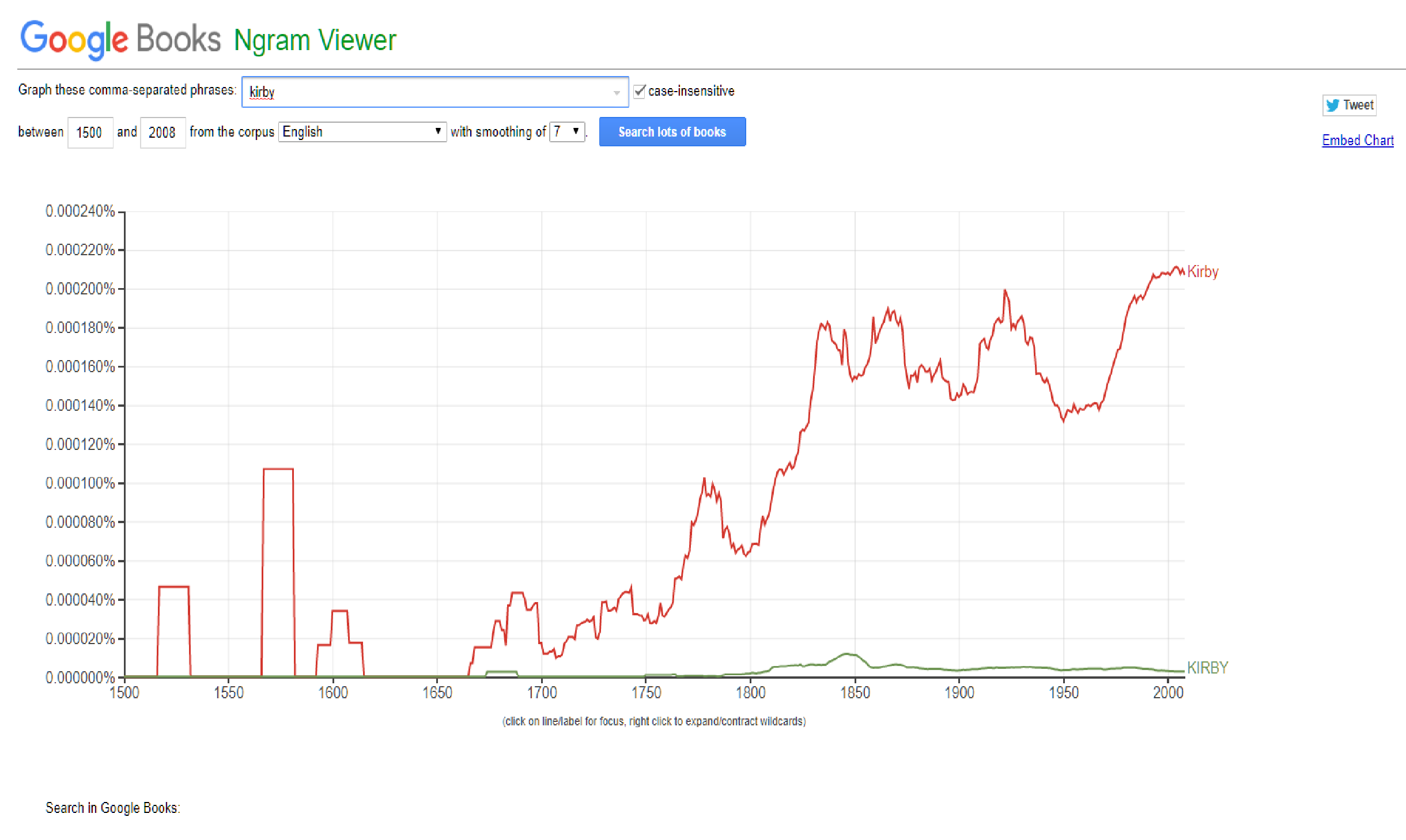 i did this on ngram viewer and...