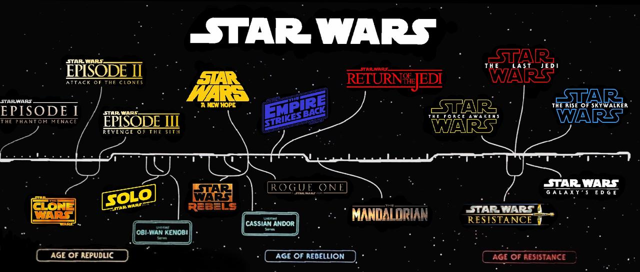 Star Wars Timeline Throughout The Movies And Series Fandom
