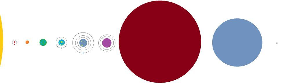 Сравнительные размеры планет (спутники Фейна и Сереса не показаны)