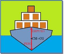 Centro de Massa em um Navio e o Princípio de Arquimedes